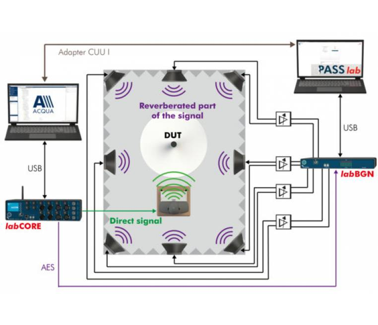 3PASS reverb - Option for 3PASS lab and 3PASS flex – Simulation for Reverberation Scenarios