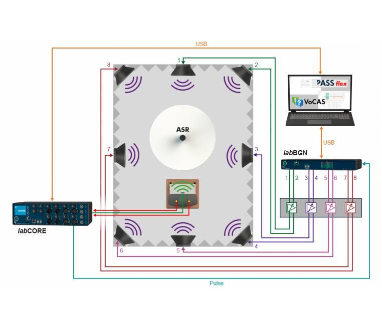 Telecom Acoustic System