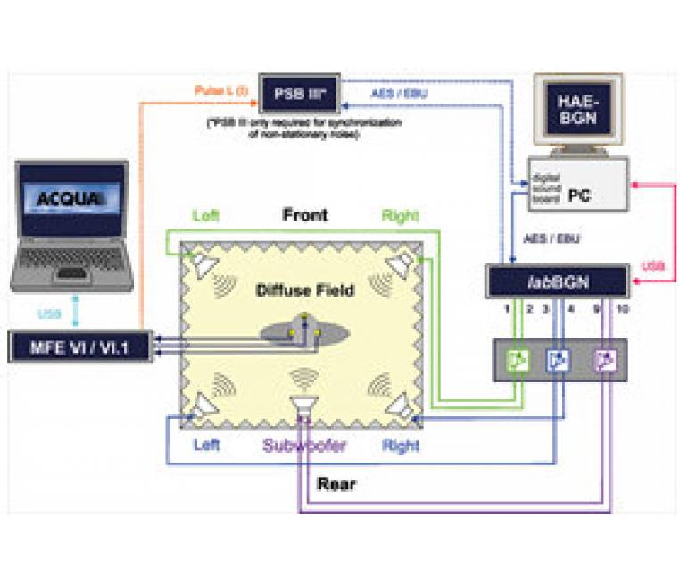HAE-BGN - Automated Equalization- for Background Noise Simulation in Laboratories