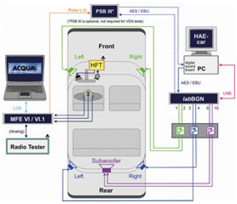 HAE-car - Automated Equalization- for Car Cabins